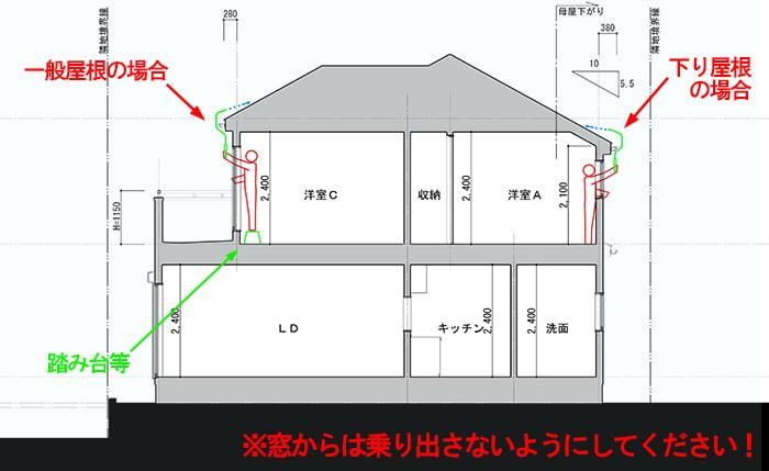ファイバースコープを用いた自分でできる屋根点検のイメージを図示した断面スケッチ ※窓から自分で行う屋根点検の方法解説画像4