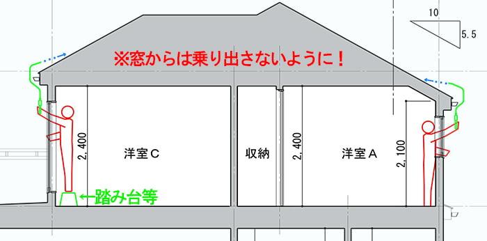 ファイバースコープを用いた自分でできる屋根点検のイメージを図示した断面スケッチの屋根付近の抜粋拡大 ※窓から自分で行う屋根点検の方法解説画像5