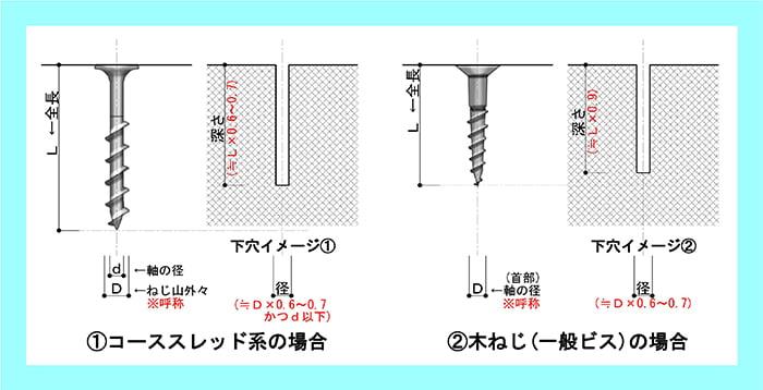 ねじ下穴サイズ(下穴径、下穴深さ)のイメージ解説用の図面画像(コースレッド系と木ねじ系) ※コーススレッドと木ネジ(普通のビス)の下穴径と下穴深さ(下穴サイズ)解説用画像2