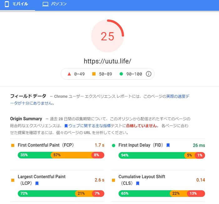 21.3/5現在のPageSpeed Insightsの評価のスクリーンショット画像(25点)