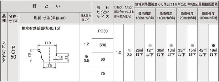 PanasonicのシビルケアWEBページから引用したPC50断面形状を示す表画像 ※現場での外観形状から実際の雨樋の種類の調べ方解説用画像4