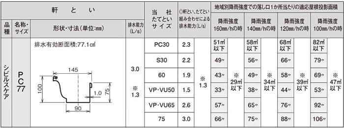 PanasonicのシビルケアWEBページから引用したPC77断面形状を示す表画像 ※現場での外観形状から実際の雨樋の種類の調べ方解説用画像7