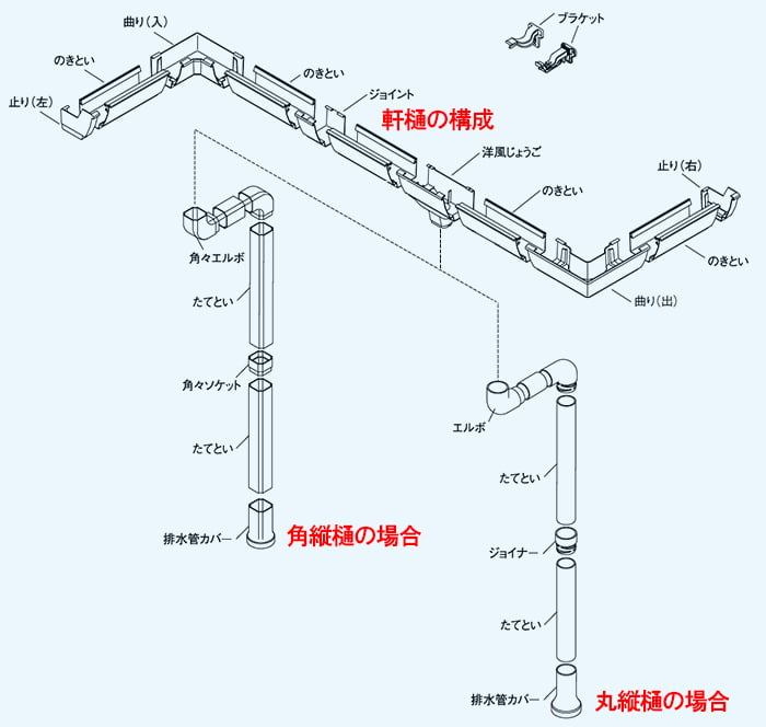 軒樋~縦樋(竪樋)の構成と部位名解説用アイソメ図 ※積水さんカタログ画像のスクリーンショットを一部加工した画像