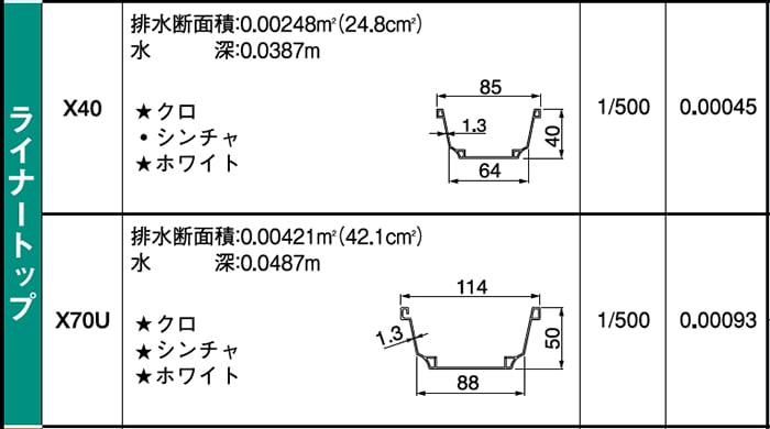 積水エスロン雨樋カタログP17から引用したライナートップ断面形状掲載部のスクリーンショット画像 ※具体的な雨樋の種類の比較例解説用画像7