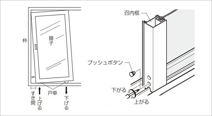 窓サッシのキュルキュル(音鳴り)改善の可能性のある、サッシ戸車の高さ調整イメージのスケッチ画像 (LIXILさん取扱説明書より抜粋引用)