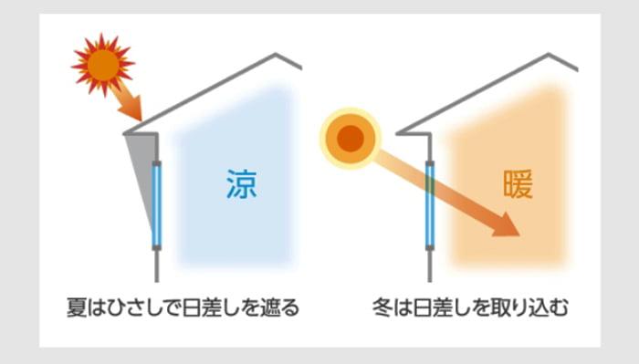 YKKapさんサイト製品説明ページから引用した効果的な断熱計画のイメージのスケッチ画像 ※Low-E複層ガラスの断熱/遮熱の違い解説用画像03