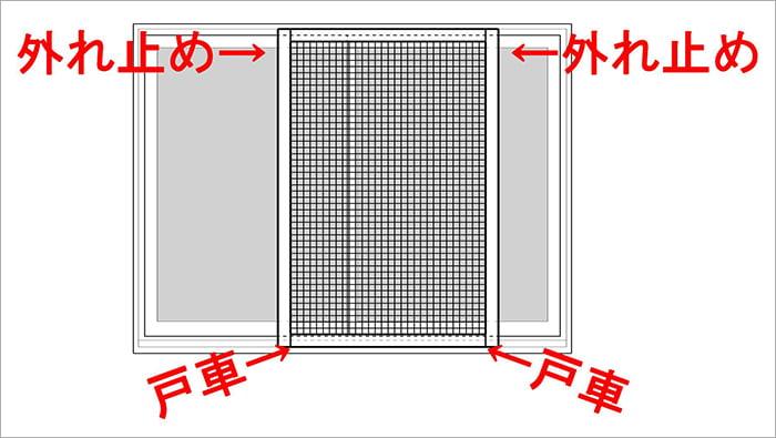 網戸を外から見た場合の戸車と外れ止めの位置を図示したスケッチ画像 ※すぐ外れる網戸の直し方(修理)解説画像02
