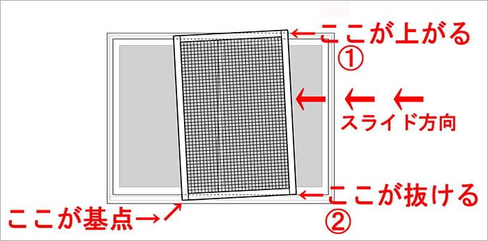 網戸が外れてしまう際の挙動イメージを図示したスケッチ画像 ※すぐ外れる網戸の直し方(修理)解説画像01