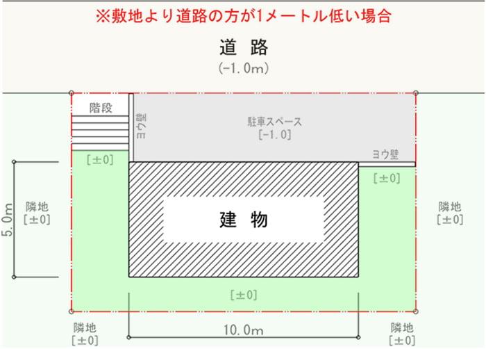 平均GLの計算例を示すための算定モデル((計算モデル)の平面スケッチ画像