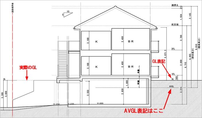 略語AVGL表記例:とあるアパート計画で描いた断面スケッチ2 (左側が道路で、右側の宅盤より3~3.3m下っている形) ※建築図面(立面図・断面図系)略語の解説用の抜粋図面画像02