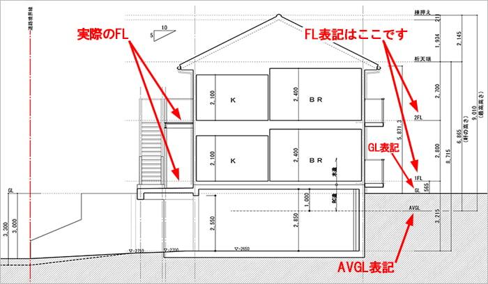 略語FL表記例:とあるアパート計画で描いた断面スケッチ3 ※建築図面(立面図・断面図系)略語の解説用の抜粋図面画像03