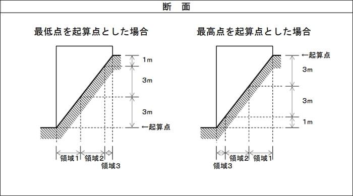 神奈川県の3m超の場合の平均GL計算に係る領域設定例の断面スケッチ画像1 (神奈川県建築基準法取扱基準より抜粋引用)