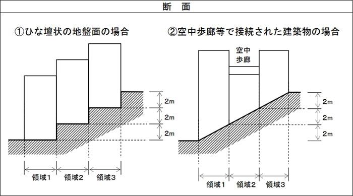 神奈川県の3m超の場合の平均GL計算に係る領域設定例の断面スケッチ画像2 (神奈川県建築基準法取扱基準より抜粋引用)