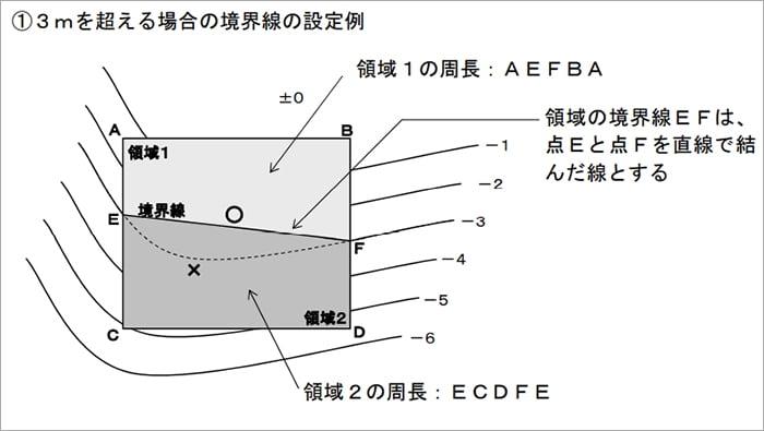 神奈川県の3m超の場合の平均GL計算に係る境界線設定例の平面スケッチ画像1 (神奈川県建築基準法取扱基準より抜粋引用)