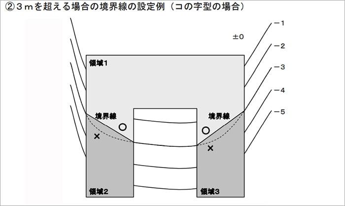 神奈川県の3m超の場合の平均GL計算に係る境界線設定例の平面スケッチ画像2 (神奈川県建築基準法取扱基準より抜粋引用)