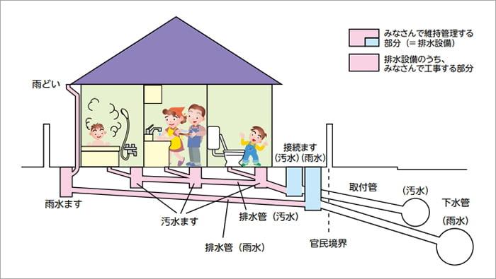 横浜市下水道パンフからの引用した分流の場合の下水道のしくみ解説画像 ※アミメニシキヘビはいつ、どこから屋根裏に戻った?検証&解説画像32