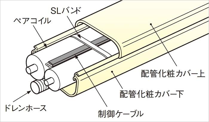 エアコン配管カバー内に入っているものの構成を示したイラスト画像の拡大 (因幡電工さんカタログから引用)
