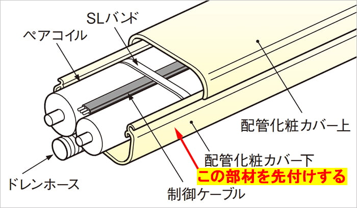 エアコン配管カバー直管と内部配管のイメージを示したイラスト画像の拡大 (因幡電工さんカタログから引用して加工)