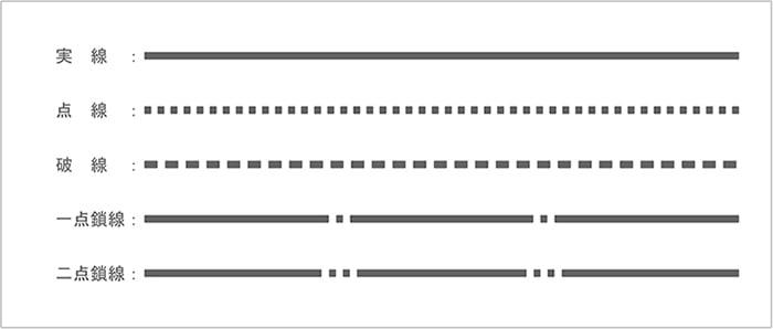 建築図面で使う線の種類と形状の違いを示したスケッチ画像
