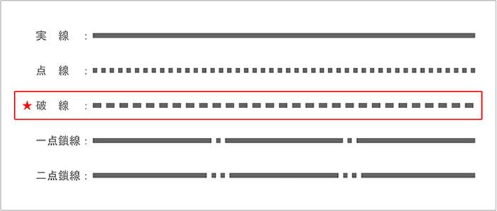 建築図面で使う「線」の種類と違い3:破線を示したスケッチ画像