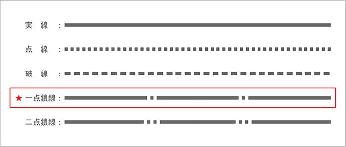 建築図面で使う「線」の種類と違い4:一点鎖線を示したスケッチ画像