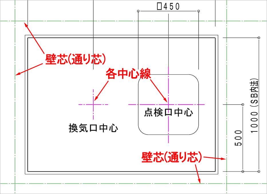 線の種類と使い分け例5:ユニットバス天井伏図上で用いられる一点鎖線の例を図示した解説コメント入り抜粋図面画像