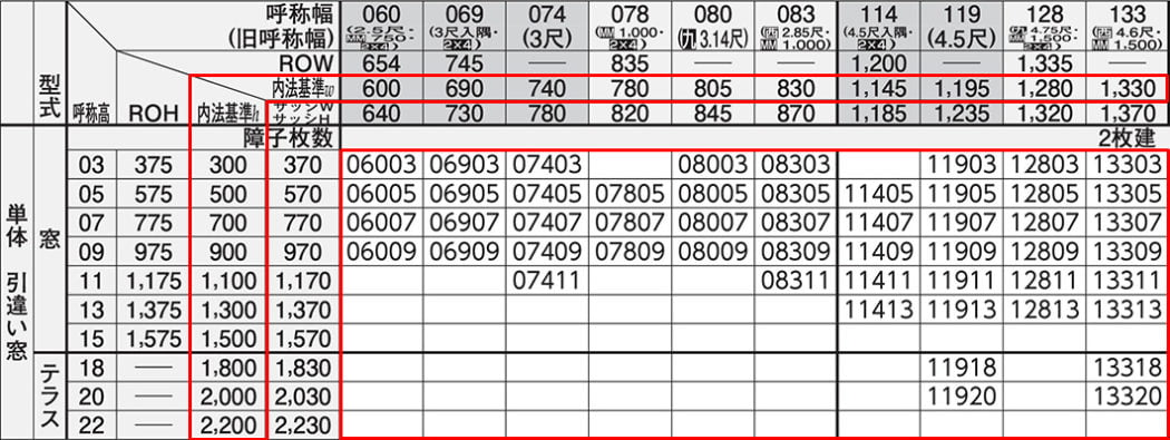 YKKapさんフレミングJWEBカタログからの抜粋引用した引き違い窓のサイズ一覧(規格表)の前半の抜粋
