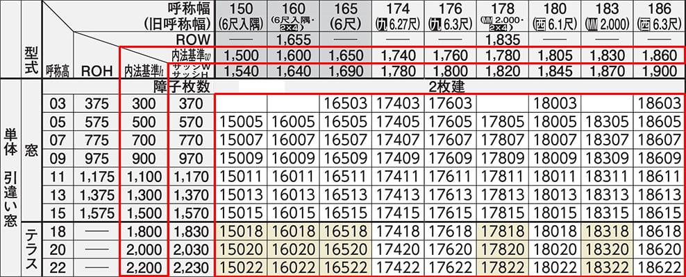 YKKapさんフレミングJWEBカタログからの抜粋引用した引き違い窓のサイズ一覧(規格表)の中盤の抜粋