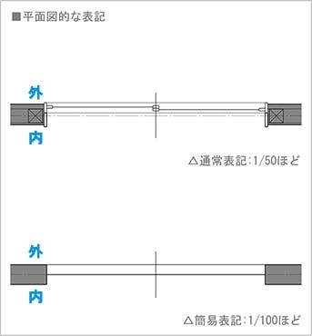図2:引き違い窓(掃き出し窓の場合)の平面図での書き方(図面表記) を表した図面画像