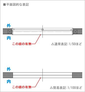 図4:引き違い窓(腰窓の場合)の平面図での書き方(図面表記)を表した図面画像