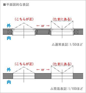 図2:横滑り出し窓の平面図での書き方(図面表記)を表した図面画像