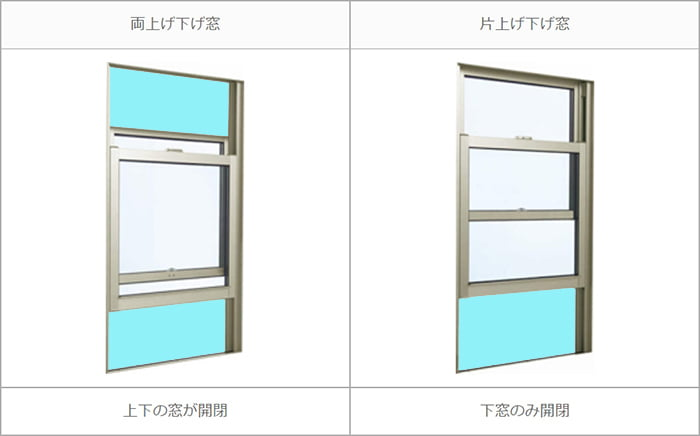 YKKapさんサイトから引用した上げ下げ窓のダブルハングとシングルハングの違いを解説した写真画像 ※上げ下げ窓の種類と形状解説写真2