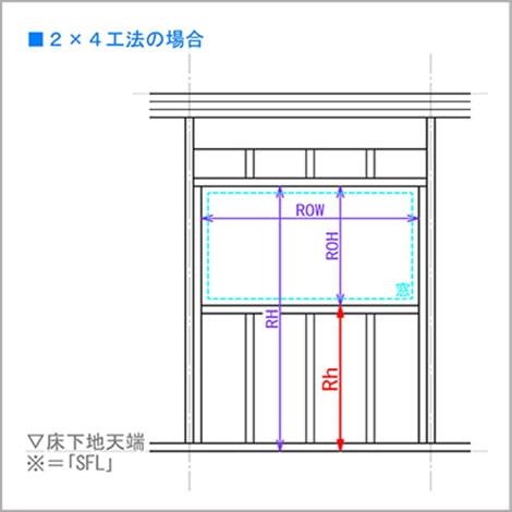 図2:2x4工法の場合の略語「Rh」を解説したスケッチ画像