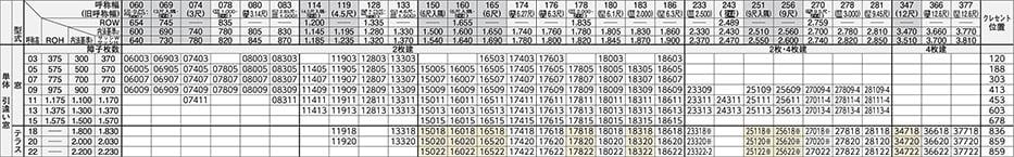 YKKapさんフレミングJWEBカタログからの抜粋引用した引き違い窓のサイズ一覧(規格表)の全貌