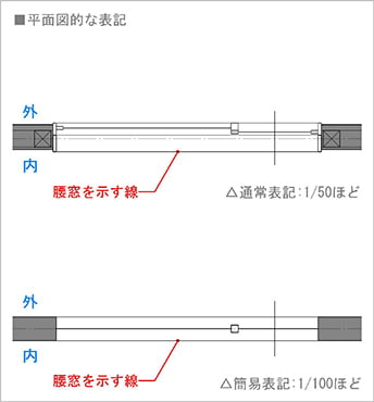 図2:一枚引きの片引き窓(腰窓タイプ)の平面図での書き方(図面表記)  ※片引き窓の書き方(図面表記)解説スケッチ2