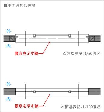 図4:二枚引きの片引き窓(腰窓タイプ)の平面図での書き方(図面表記)  ※片引き窓の書き方(図面表記)解説スケッチ4