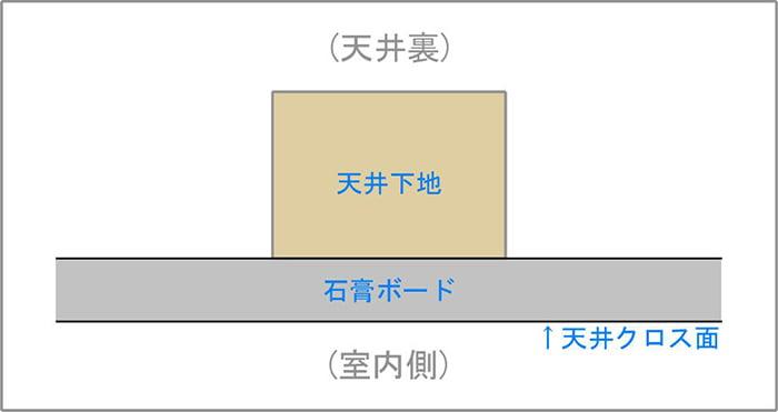 模式図1:天井下地と石膏ボードの関係を図示したスケッチ画像(イラスト画像) ※磁石(マグネット)での天井下地探しの前提の解説用画像1