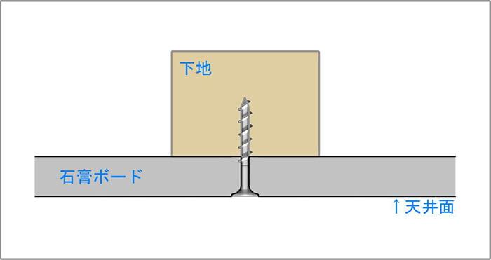 模式図2:天井下地とビス(ねじ)と石膏ボードの関係1 ビス(ねじ)頭が石膏ボードの表面で止まっている様子を示したスケッチ画像 ※磁石(マグネット)での天井下地探しの前提の解説用画像2