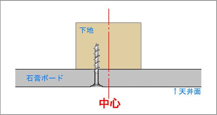 模式図7:天井下地の中心からズレた位置に打たれたビス(ねじ)のイメージを図示したイラスト画像 ※磁石(マグネット)での天井下地探しの注意点解説用画像2