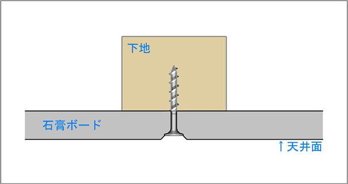模式図3:天井下地とビス(ねじ)と石膏ボードの関係2を図示したスケッチ画像(イラスト画像) ※磁石(マグネット)での天井下地探しの前提の解説用画像3