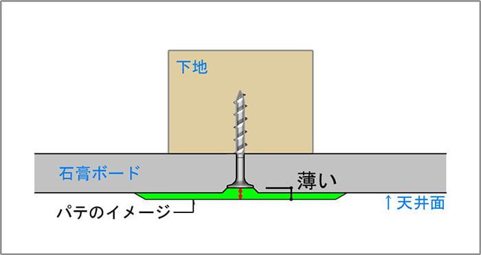 模式図4:天井下地とビス(ねじ)と石膏ボード、及びパテの関係を図示したスケッチ画像(イラスト画像)1 ※認識しやすいようにパテの厚みを厚めに表現したスケッチ ※磁石(マグネット)での天井下地探しの前提の解説用画像5