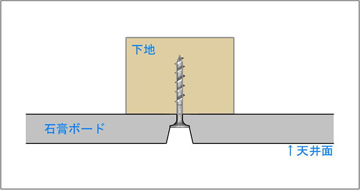 模式図5:天井下地とビス(ねじ)と石膏ボードの関係を図示したスケッチ画像(イラスト画像)3 ※磁石(マグネット)での天井下地探しの前提の解説用画像6