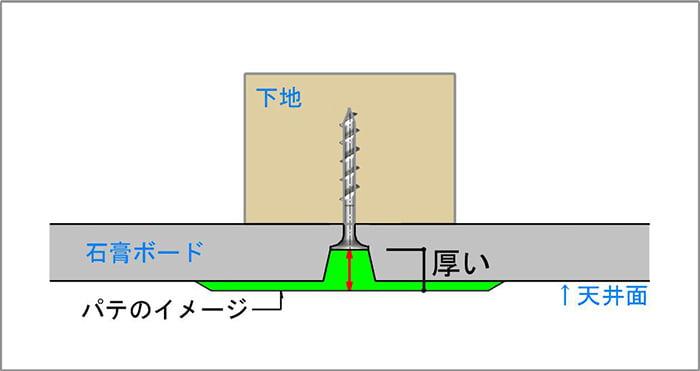 模式図6:天井下地とビス(ねじ)と石膏ボード、及びパテの関係を図示したスケッチ画像(イラスト画像)2 ※認識しやすいようにパテの厚みを厚めに表現したスケッチ ※磁石(マグネット)での天井下地探しの前提の解説用画像7